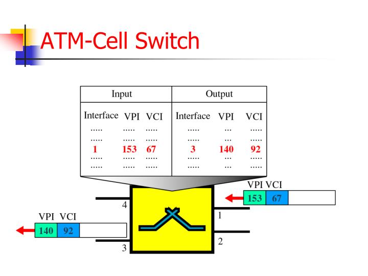 ATM-Cell Switch