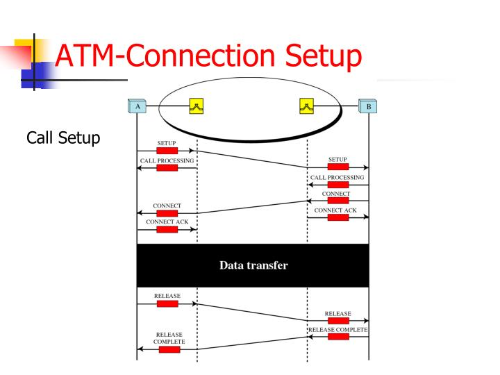 ATM-Connection Setup