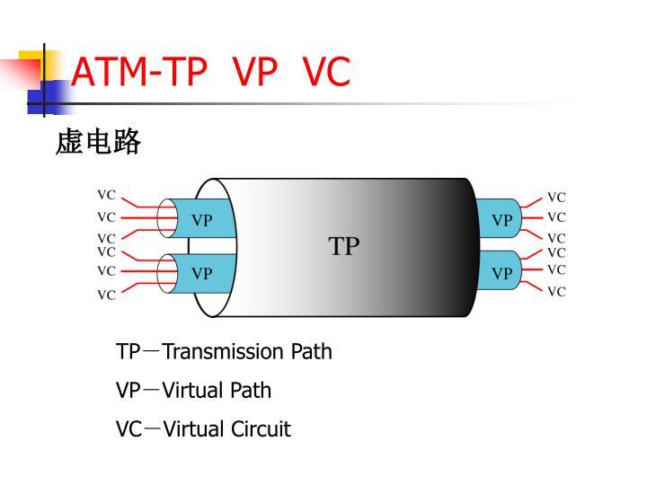 ATM-TP  VP  VC