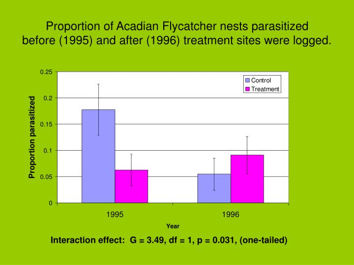 Proportion of Acadian Flycatcher nests parasitized