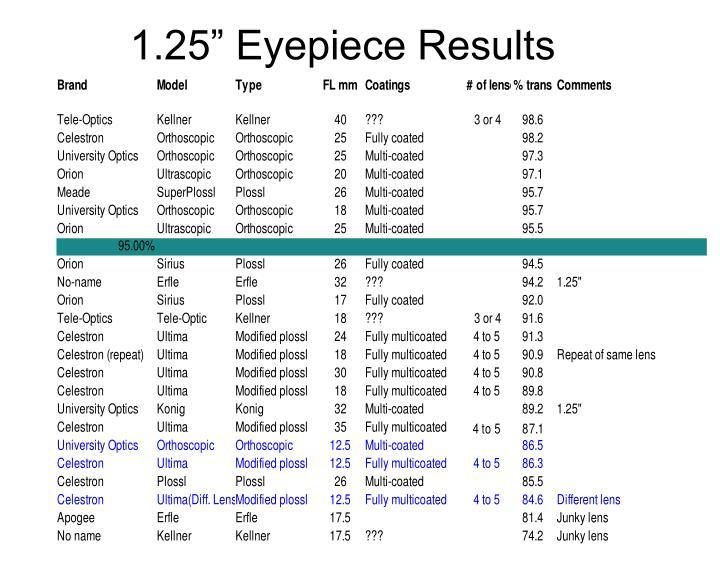 "1.25"" Eyepiece Results"