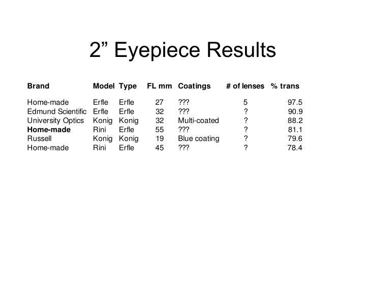 "2"" Eyepiece Results"