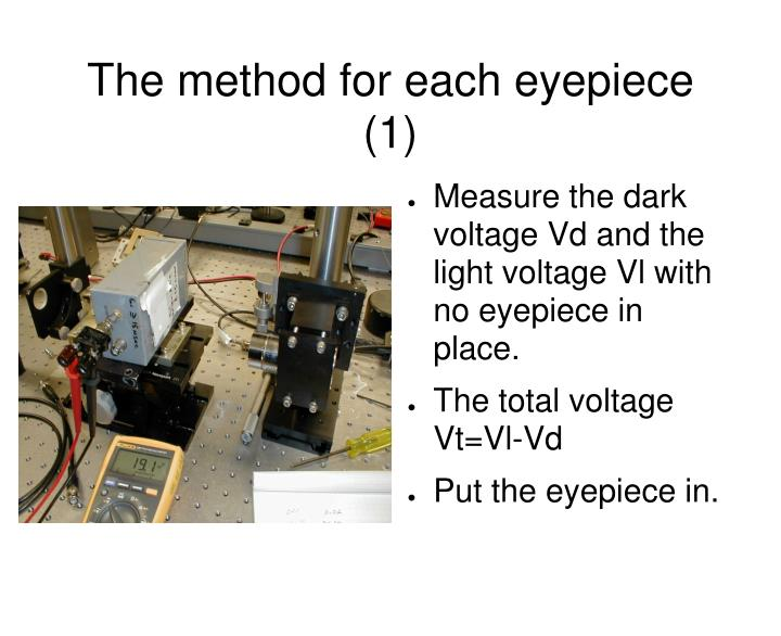 The method for each eyepiece (1)