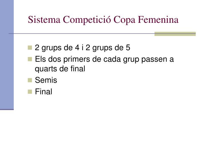 Sistema Competició Copa Femenina