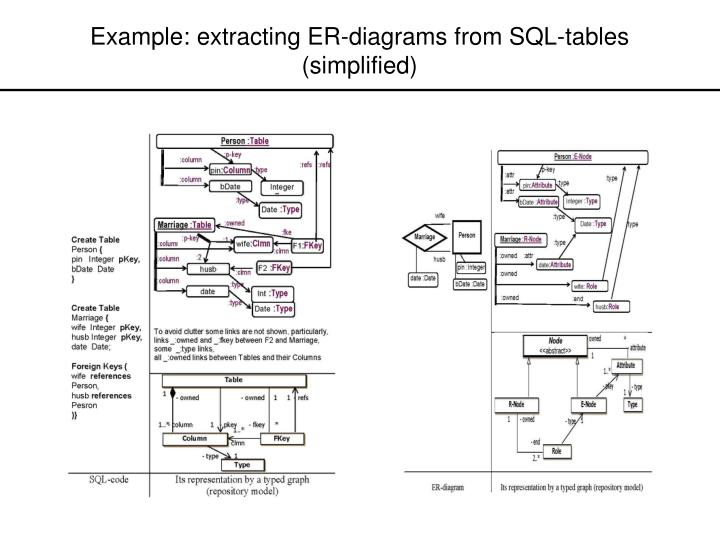 Example: extracting ER-diagrams from SQL-tables
