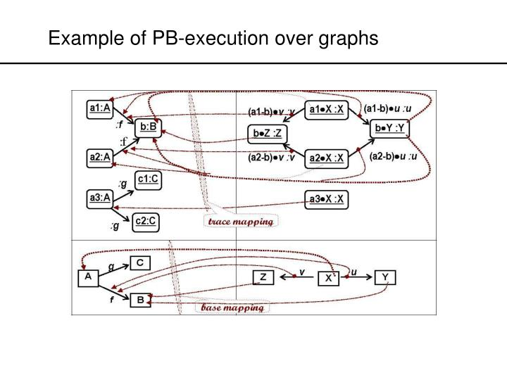 Example of PB-execution over graphs