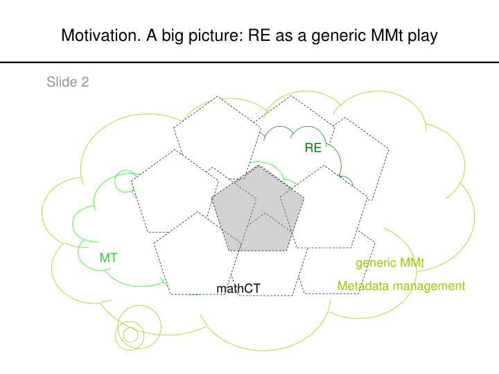 Motivation a big picture re as a generic mmt play
