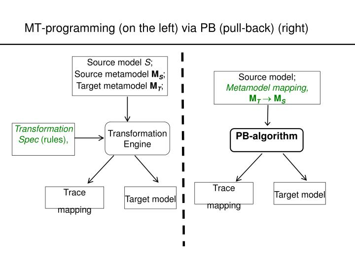 Mt programming on the left via pb pull back right