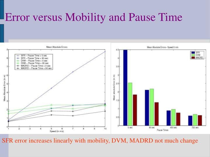 Error versus Mobility and Pause Time