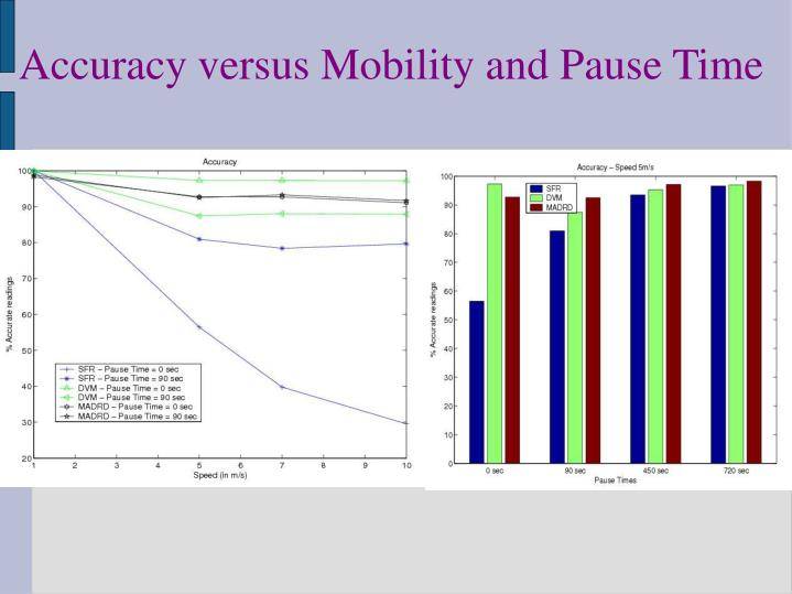 Accuracy versus Mobility and Pause Time