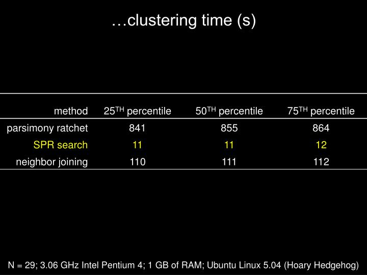 …clustering time (s)