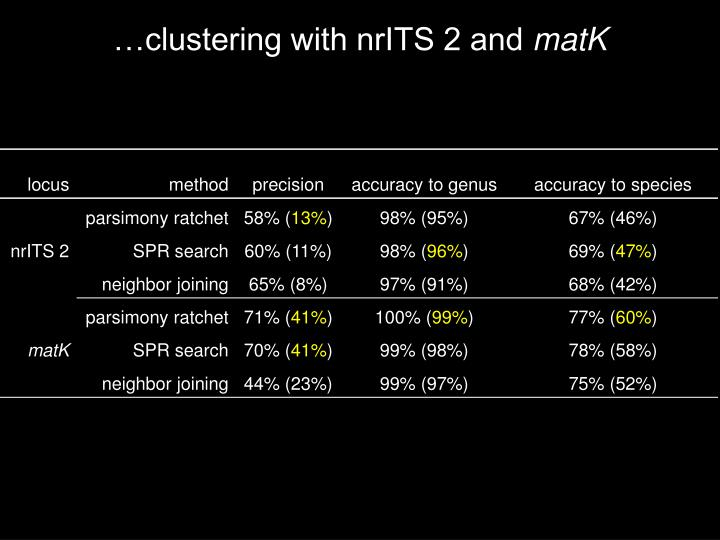 …clustering with nrITS 2 and