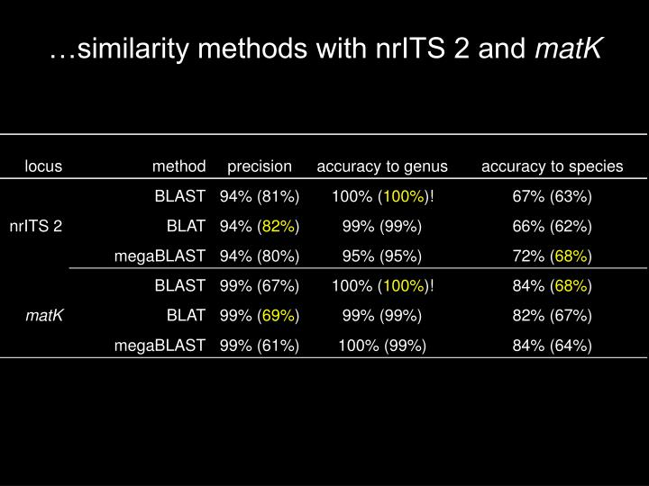 …similarity methods with nrITS 2 and