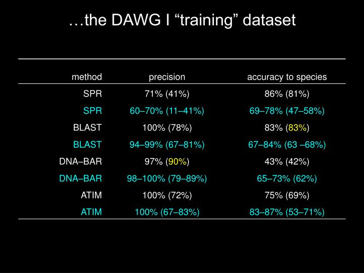 "…the DAWG I ""training"" dataset"
