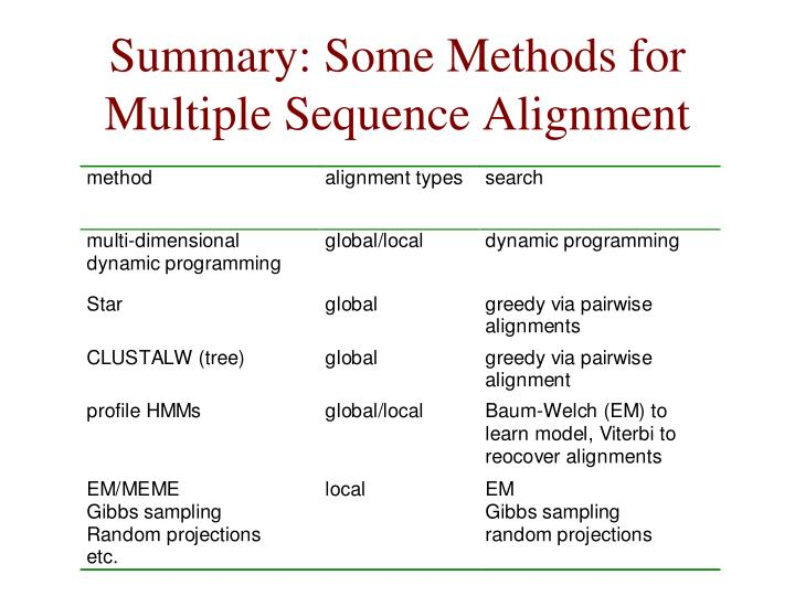 Summary: Some Methods for