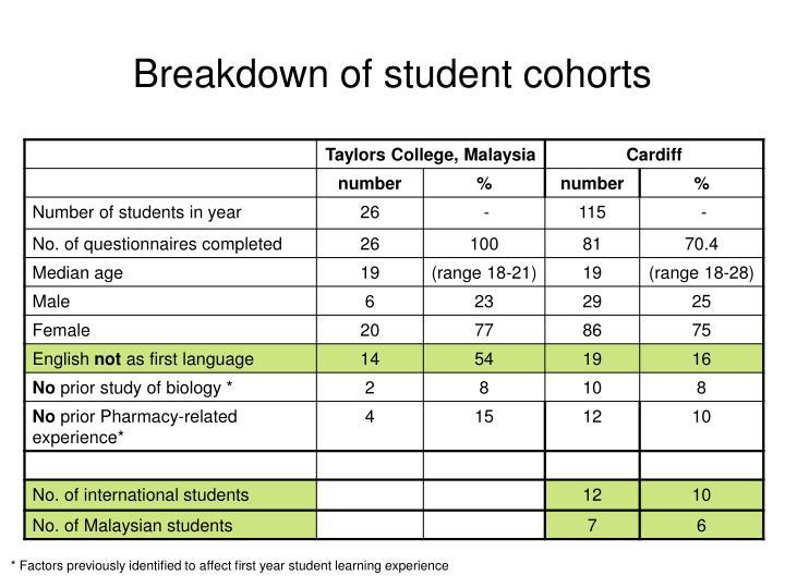 Breakdown of student cohorts