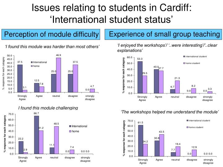 Experience of small group teaching