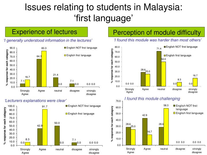Experience of lectures