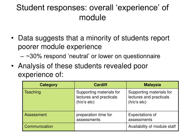 Student responses: overall 'experience' of module