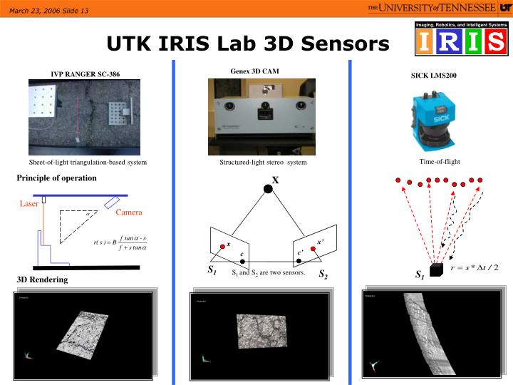 UTK IRIS Lab 3D Sensors