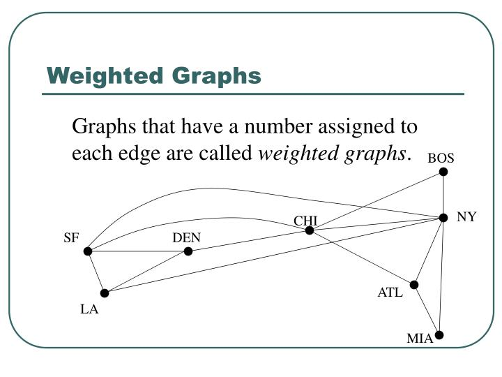 Weighted graphs