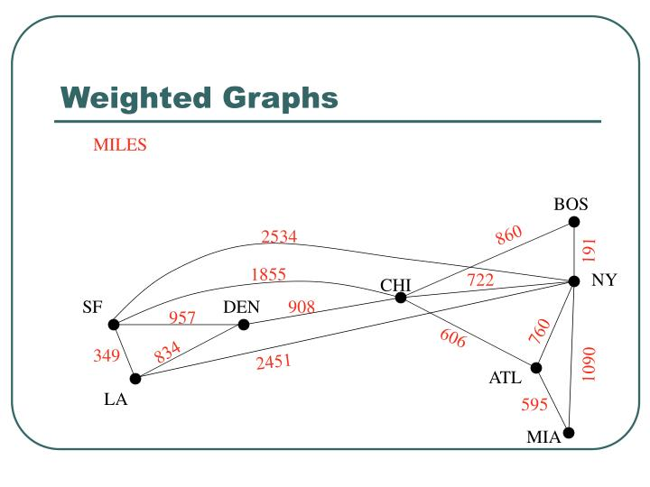 Weighted graphs1