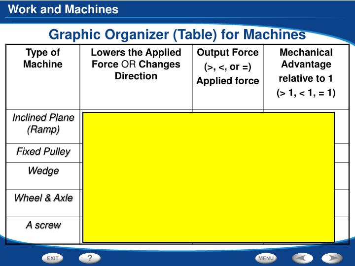 Graphic Organizer (Table) for Machines