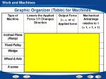 graphic organizer table for machines