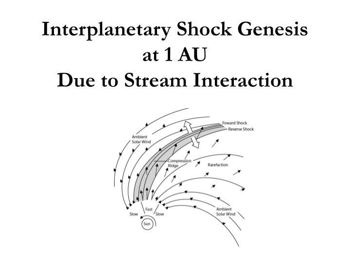 Interplanetary shock genesis at 1 au due to stream interaction