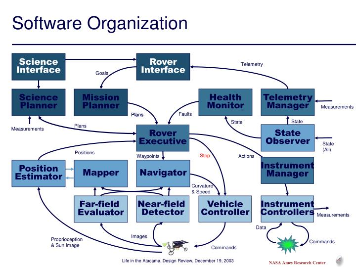 Software Organization