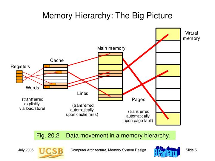 Memory Hierarchy: The Big Picture
