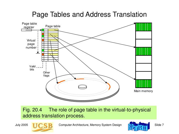 Page Tables and Address Translation