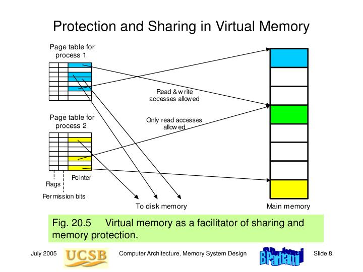 Protection and Sharing in Virtual Memory