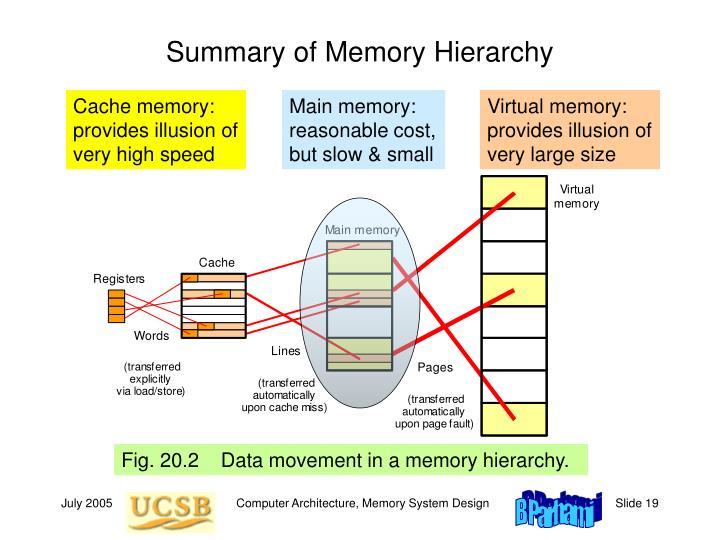 Main memory: reasonable cost, but slow & small