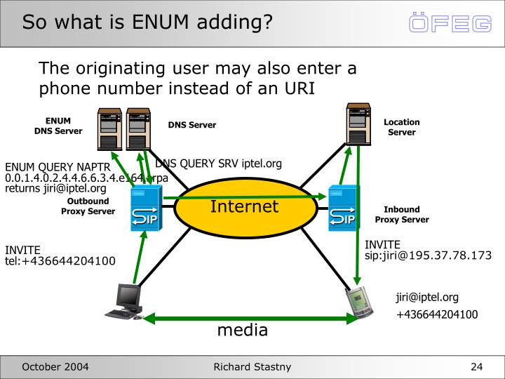 So what is ENUM adding?