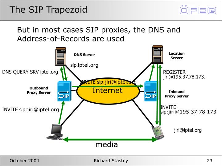 The SIP Trapezoid