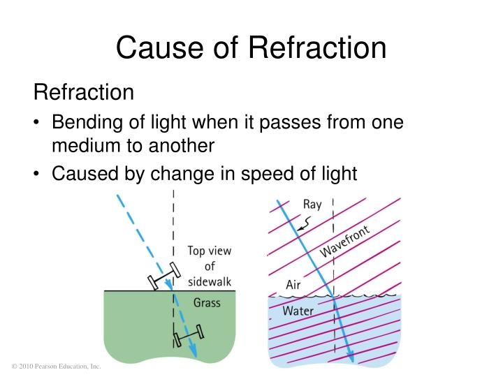 Cause of Refraction