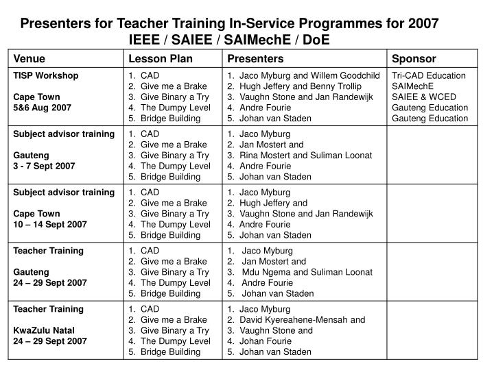 Presenters for Teacher Training In-Service Programmes for 2007
