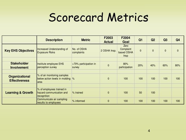 Scorecard Metrics