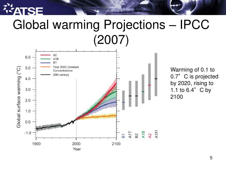 Global warming Projections – IPCC (2007)