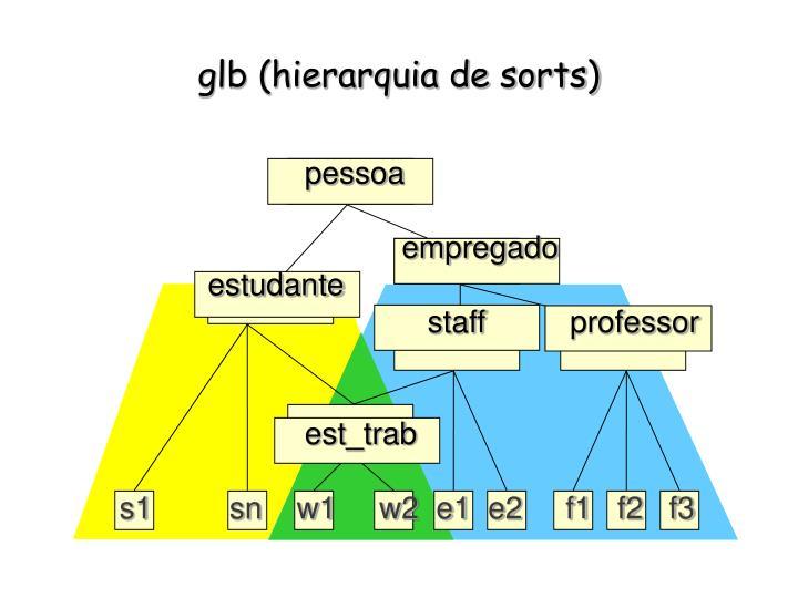 glb (hierarquia de sorts)