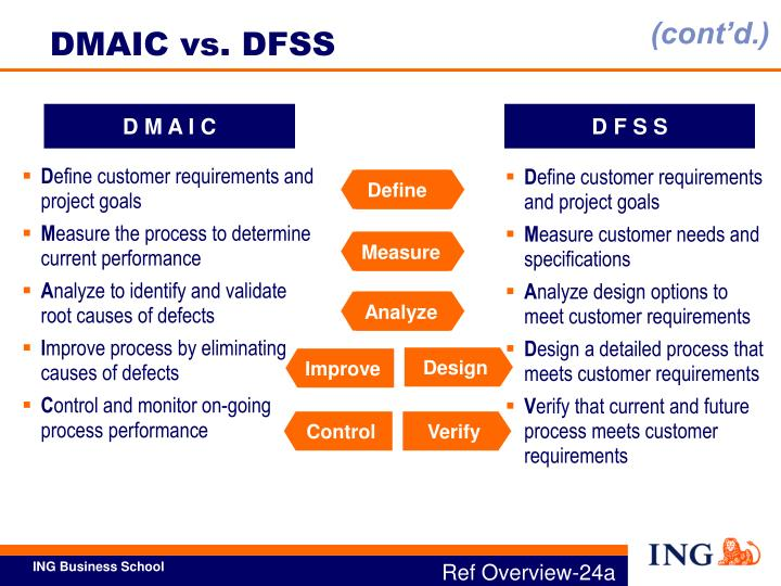 DMAIC vs. DFSS