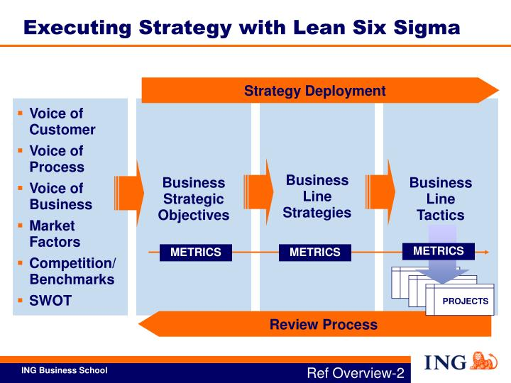 Executing Strategy with Lean Six Sigma