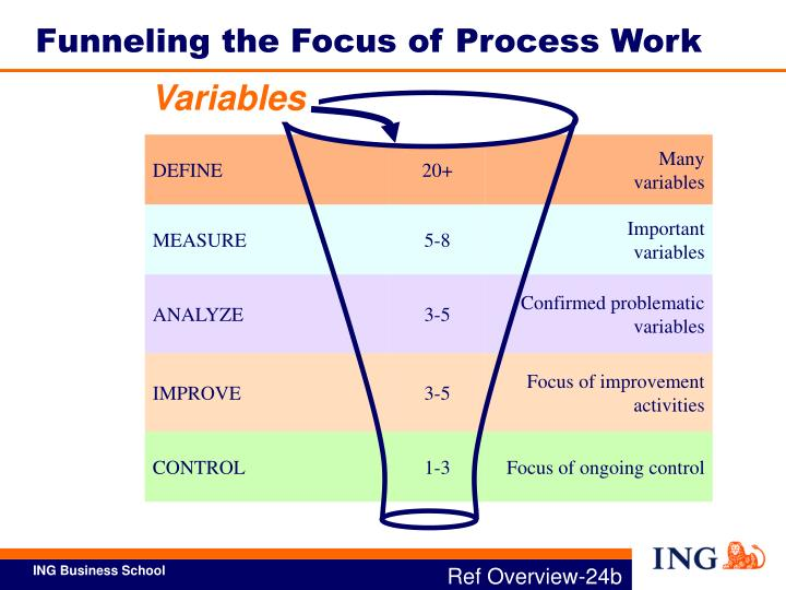 Funneling the Focus of Process Work