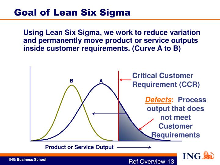 Using Lean Six Sigma, we work to reduce variation and permanently move product or service outputs inside customer requirements. (Curve A to B)