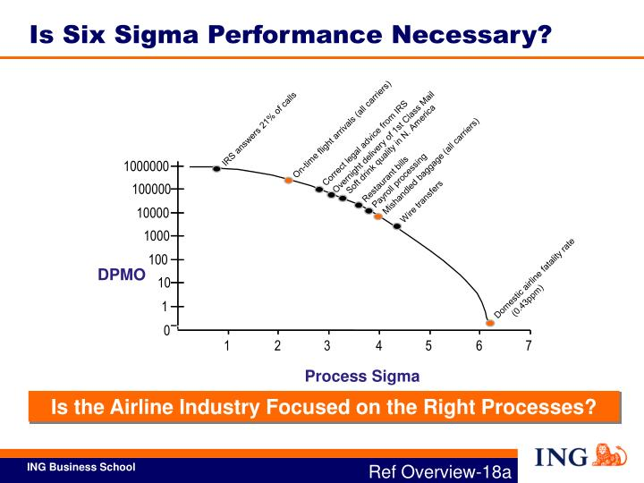 Is Six Sigma Performance Necessary?
