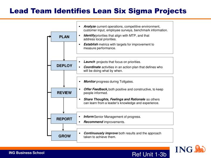 Lead Team Identifies Lean Six Sigma Projects