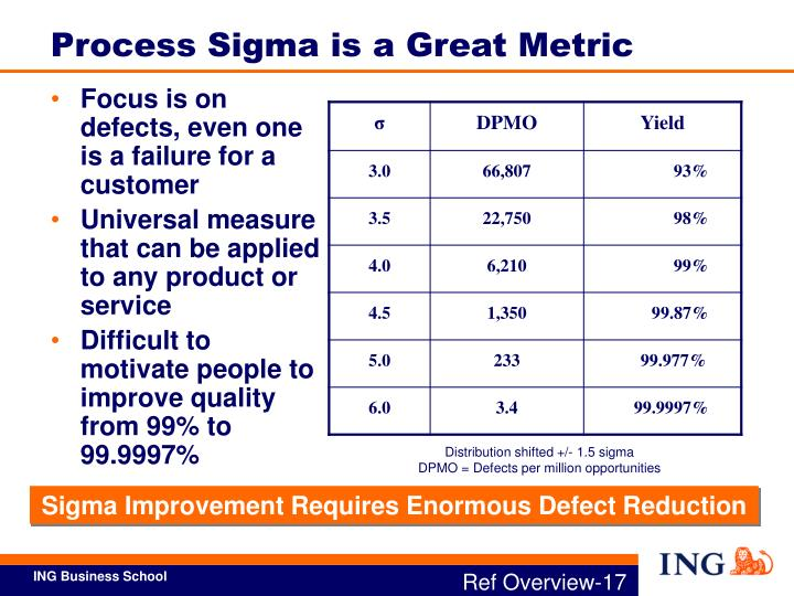 Process Sigma is a Great Metric