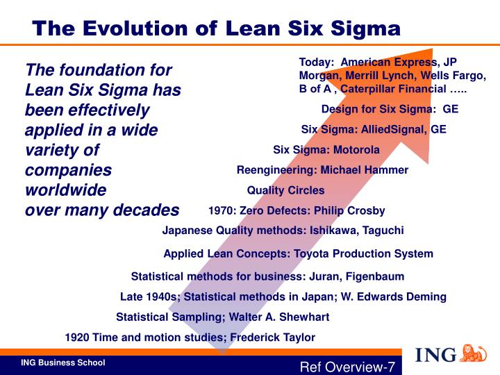 The Evolution of Lean Six Sigma