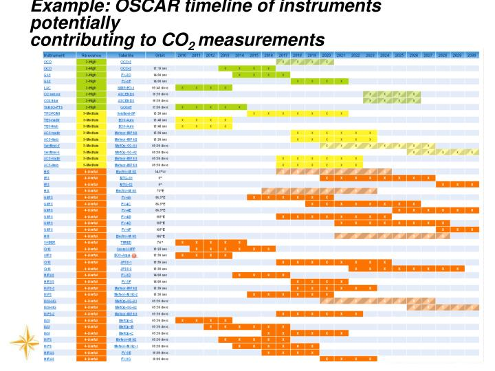 Example: OSCAR timeline of instruments potentially